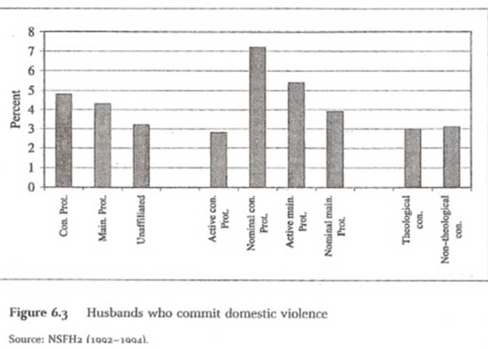 NSFH: Husbands who commit domestic violence