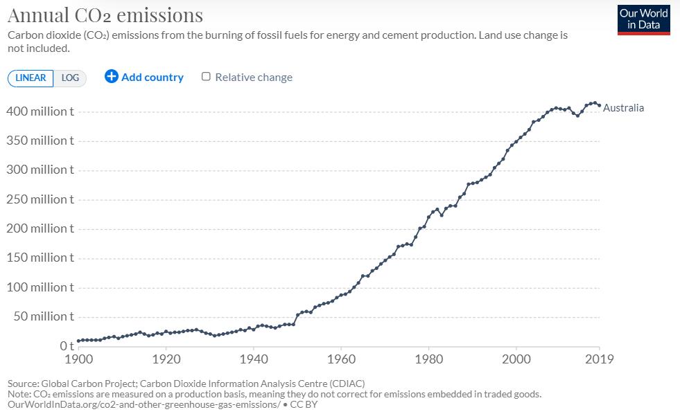 Verrender carbon tax graph