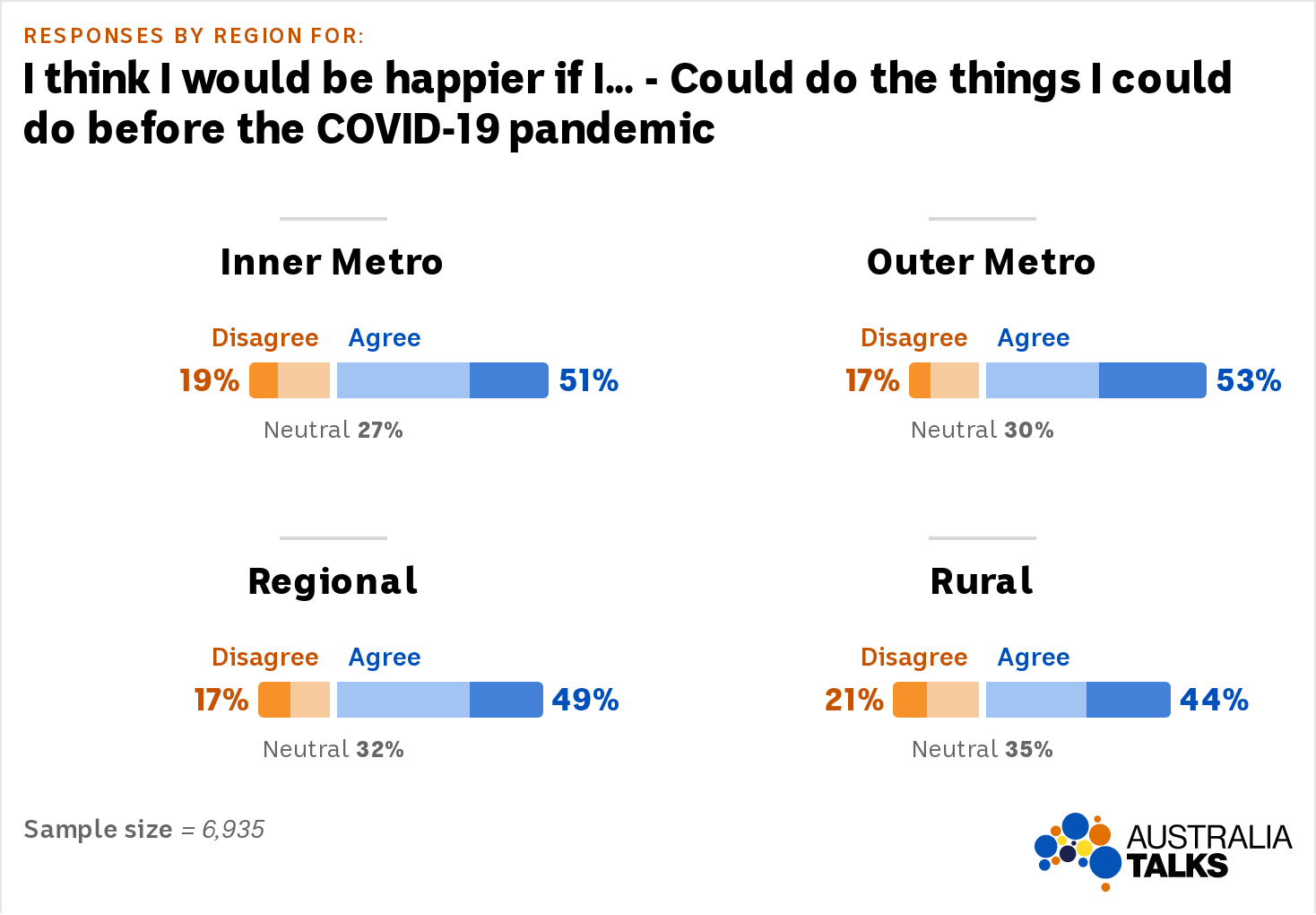 """agreement rates to the statement """"I think I would be happier if I could do the things I did before the COVID-19 pandemic""""."""