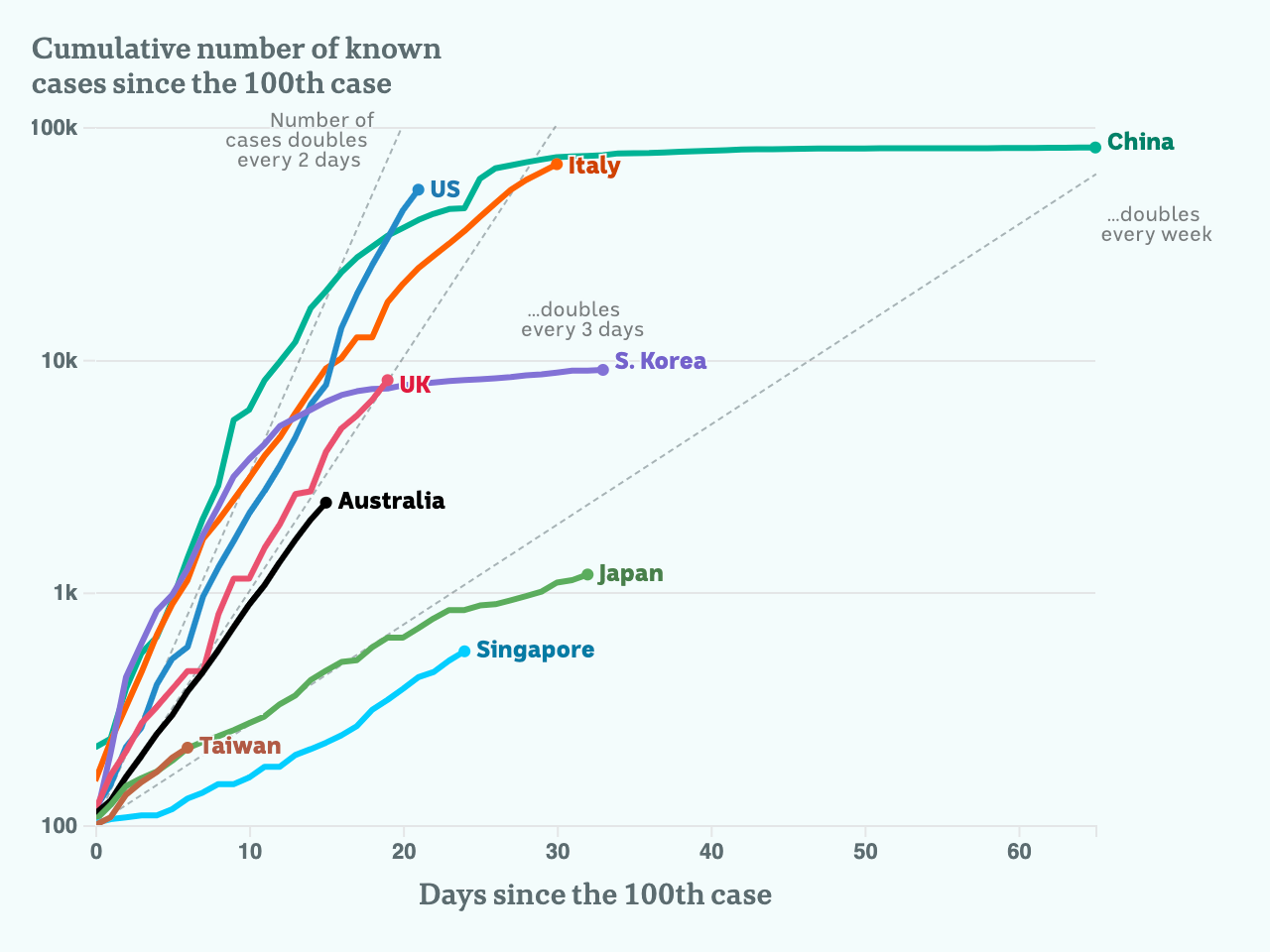 Charted growth in key countries, including the doubling trend lines.