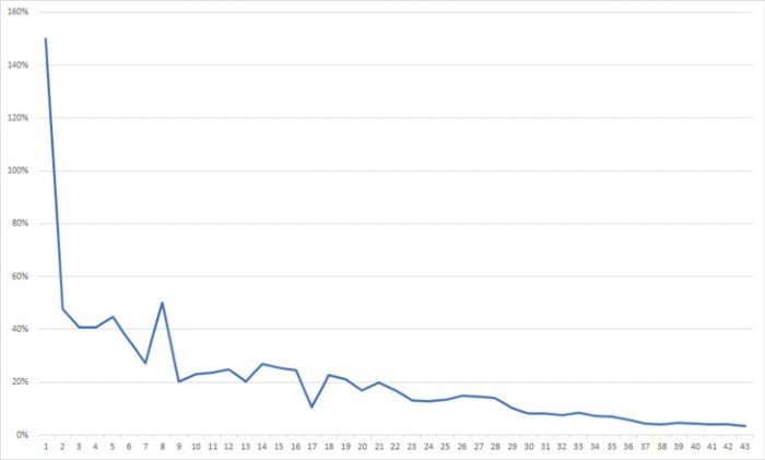 A line graph that's going down over time
