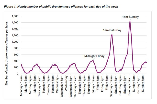 A graph displaying the hourly number of public drunkenness offences displays spikes at 1:00am on Saturdays and Sundays.