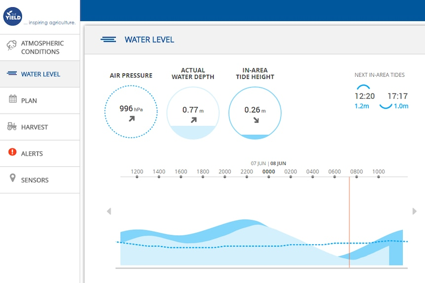 Snapshot of the data in an Application showing air pressure, water depth and tide height