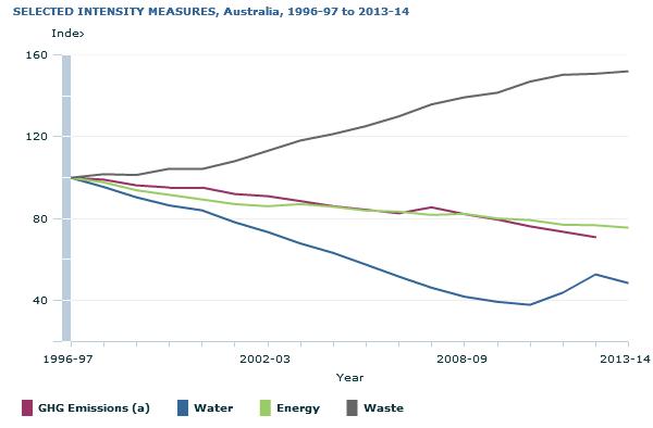 Graph showing environmental indicators per unit of economic activity 1996-97 to 2013-14