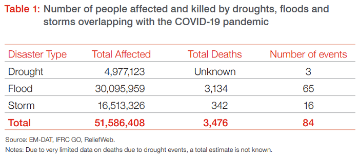 Table showing the number of people affected by both covid and drought floods and storms.