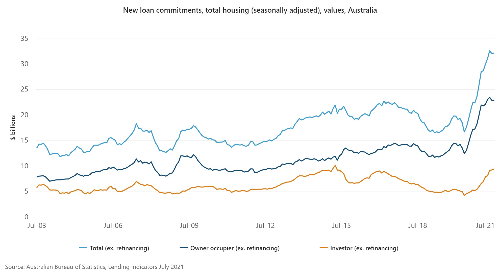 ABS graph shows a dramatic surge in new home loan commitments
