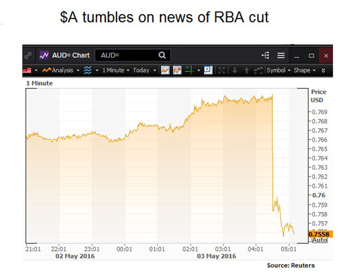 Graph showing a tumble for the Australian dollar after news of an RBA cut.