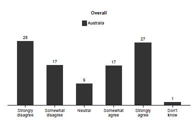 Vote Compass data shows Australians' views on turning back asylum seeker boats.