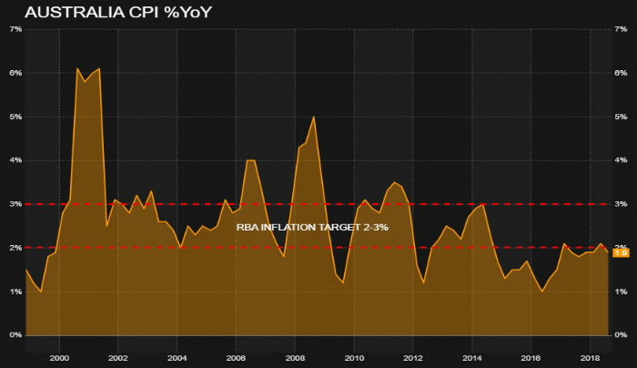 a graph showing Australia's CPI percentage from 200o to 2018