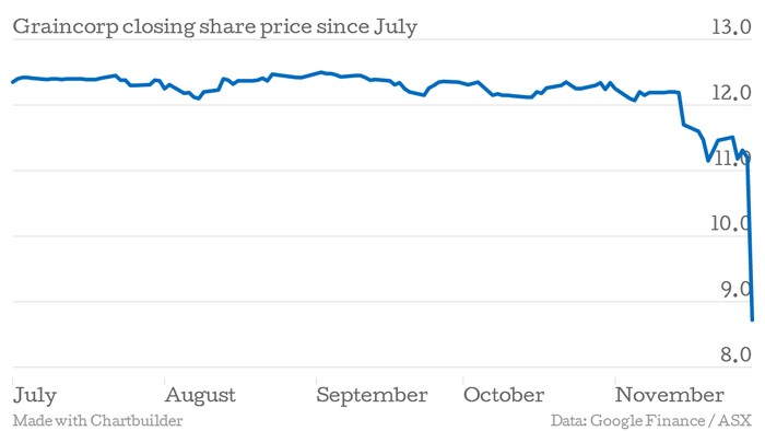 Chart shows Graincorp share price at close of trade this financial year.