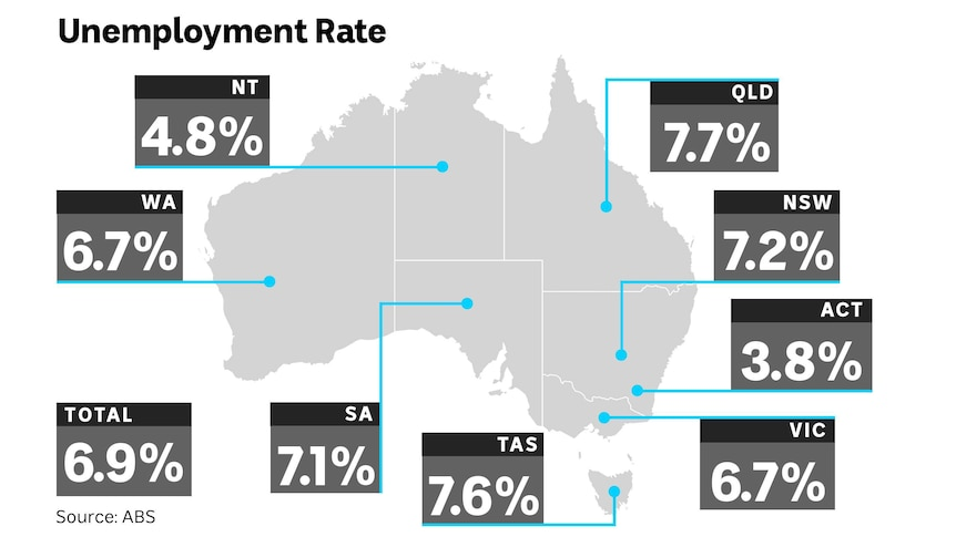 Map of Australia showing the unemployment rate for each state.
