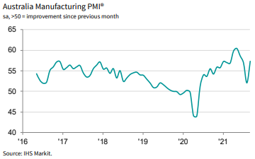 Manufacturing's recovery initially stalled during the latest lockdowns.