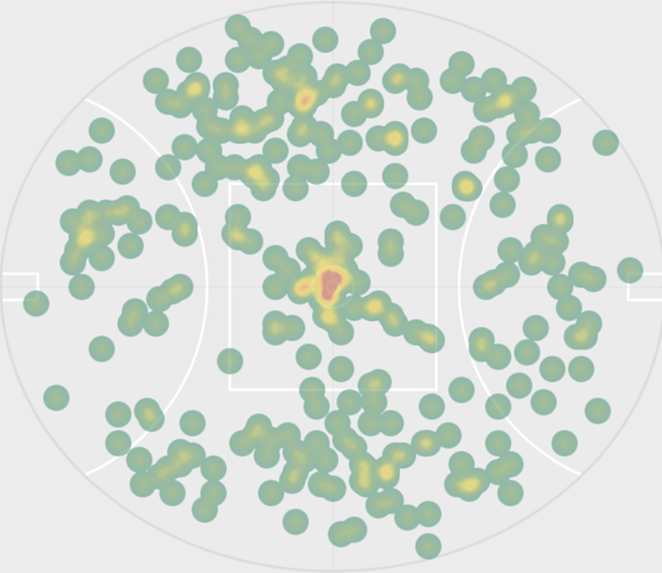Graph of AFL players hard ball and loose ball get locations during a match