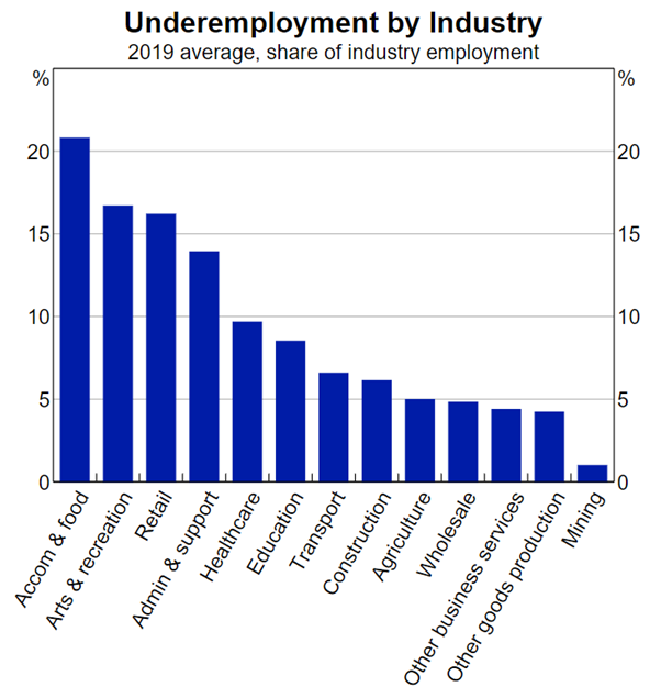 Underemployment by industry graph