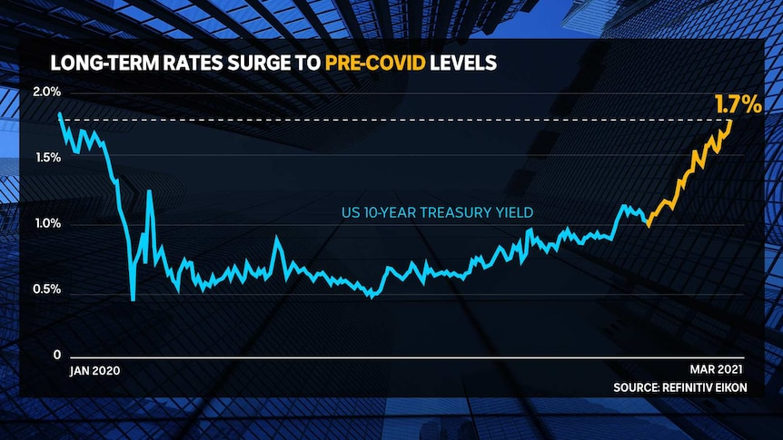 Graph showing US Treasury yields passing above 1.7 per cent for the first time in more than a year.