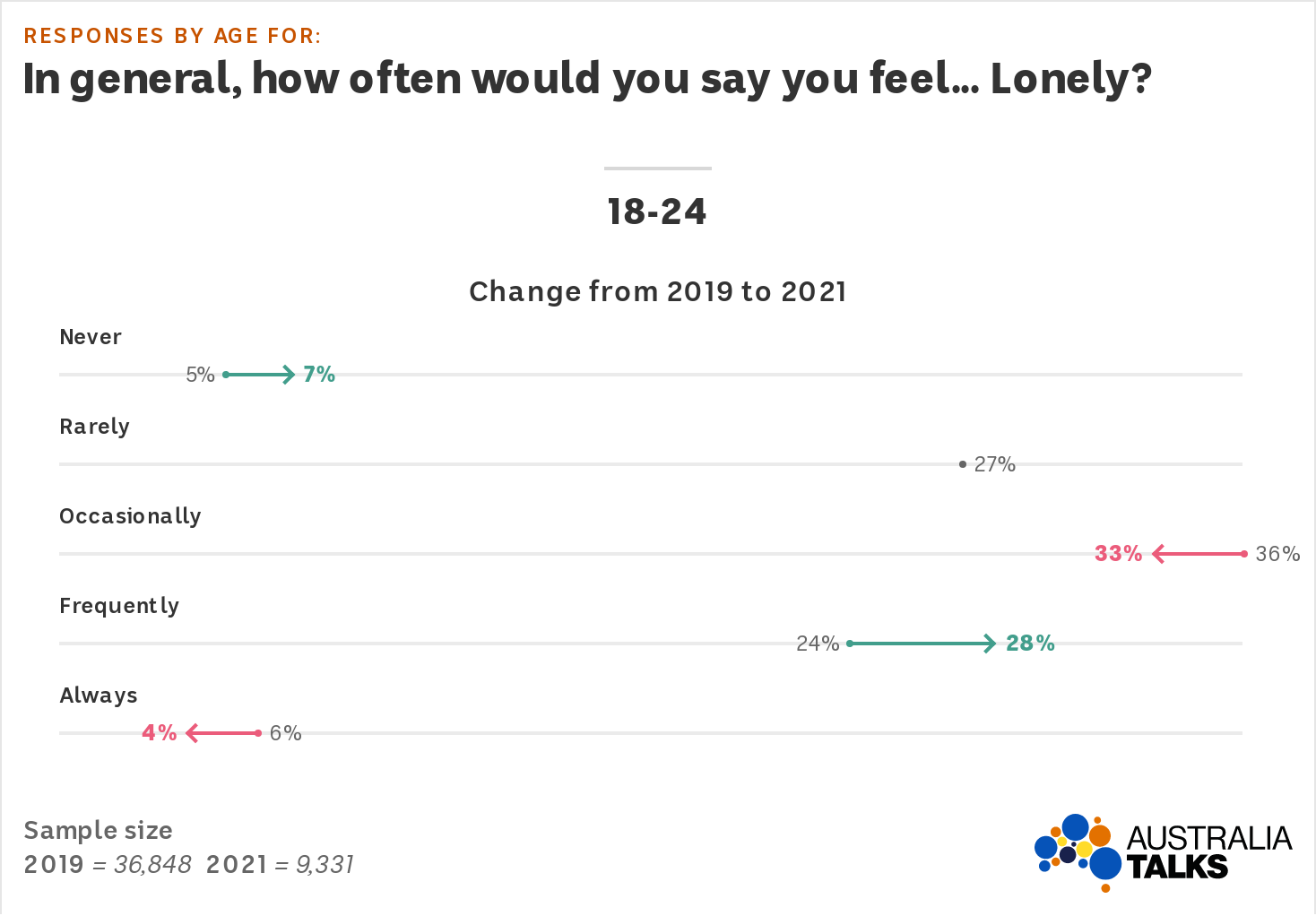 An arrow plot shows the proportion of 18-24s saying they feel frequently lonely went up to 28%