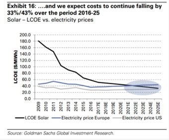 A line graph projecting that costs of LCOE solar will continue falling 2009-2025.
