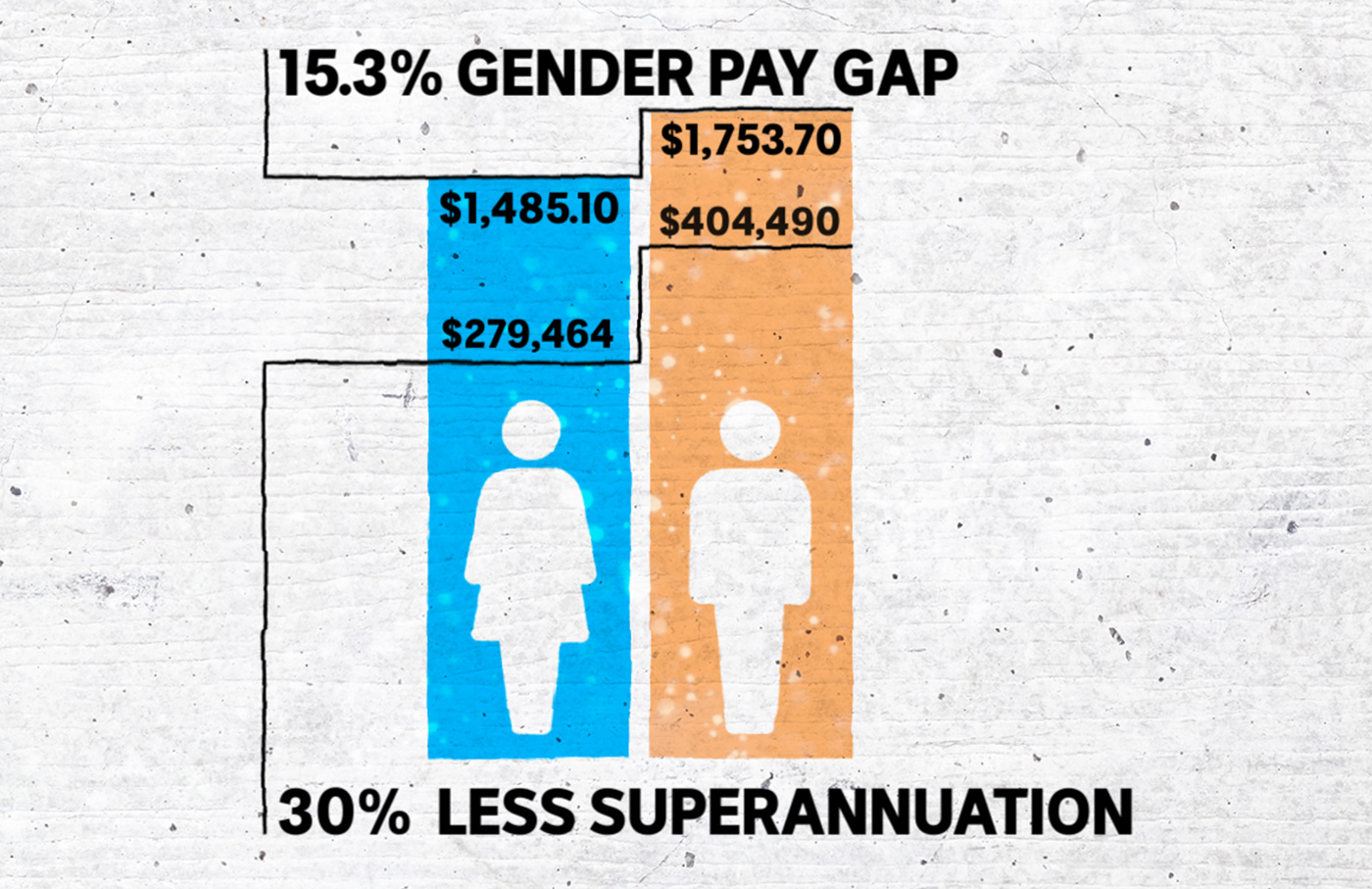 Graphic showing gender pay gap inQueensland.