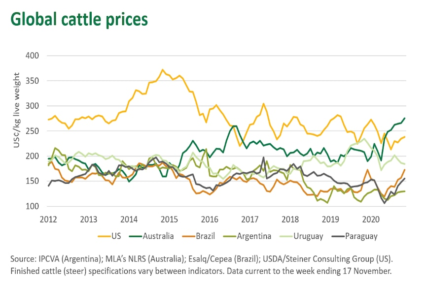 A graph showing global cattle prices.