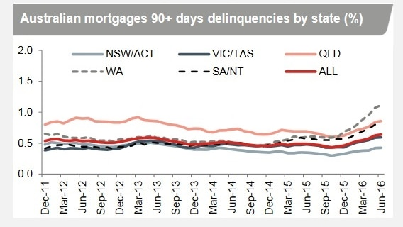 Mortgage arrears rise most in WA, Qld, SA and NT