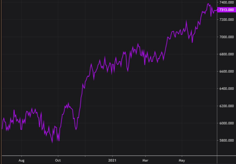 A purple line shows the ASX rising between 1 July 2020 and 30 June 2021
