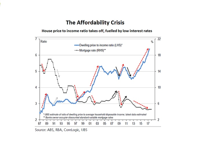 A graphic comparing the house price to income ratio, now at a record high, against mortgage rates near a record low