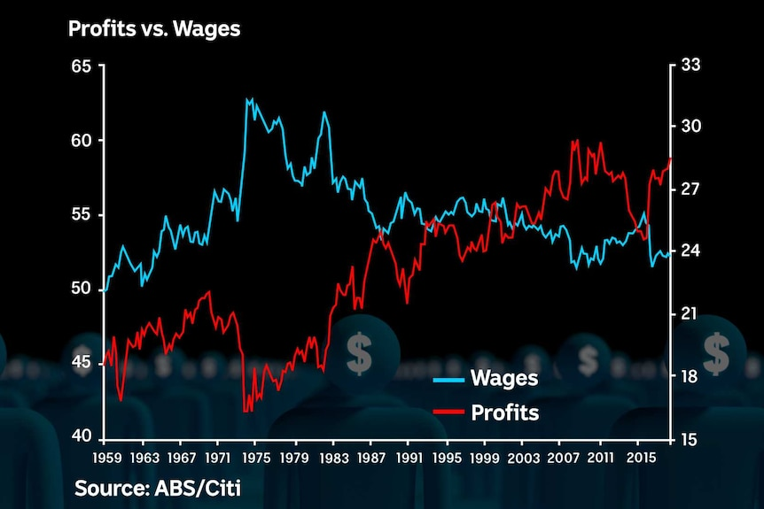 The profit share of GDP has increased since the mid 1970s, while the share of national income going to wages has fallen.