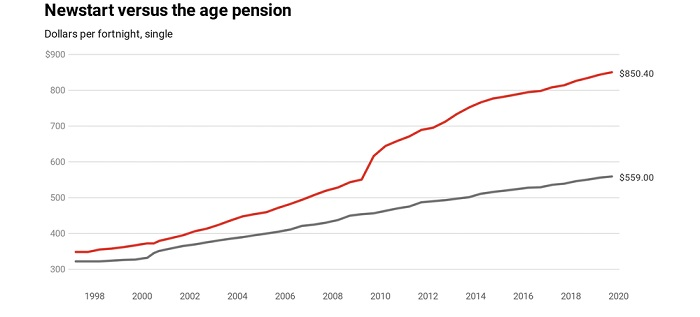 A graph illustrates the difference between Newstart and the age pension.