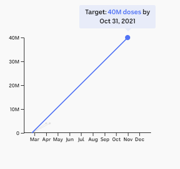 Chart showing target of 40m doses by the end of October