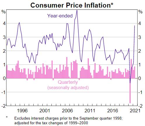 inflation RBA SOMP