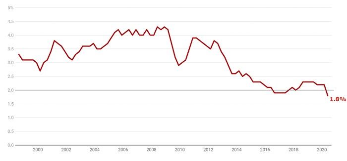 Wage Price Index annual growth, public and private, all industries, seasonally adjusted.
