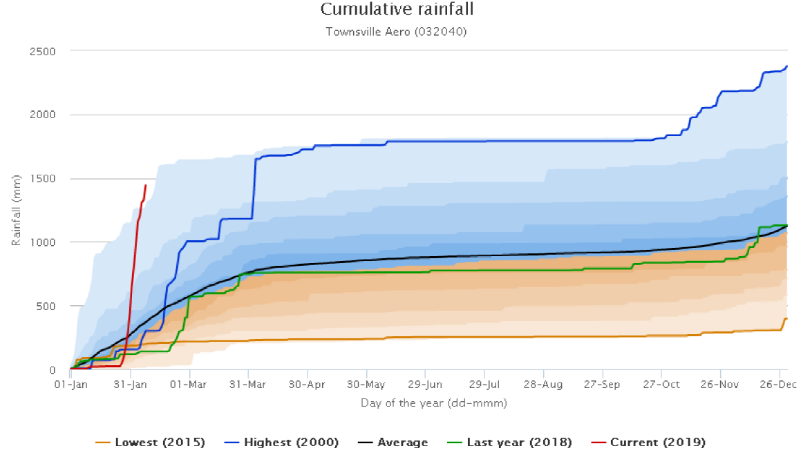 graph of the accumulation of rainfall in this year to date in Townsville. This years line is way ahead of the average.