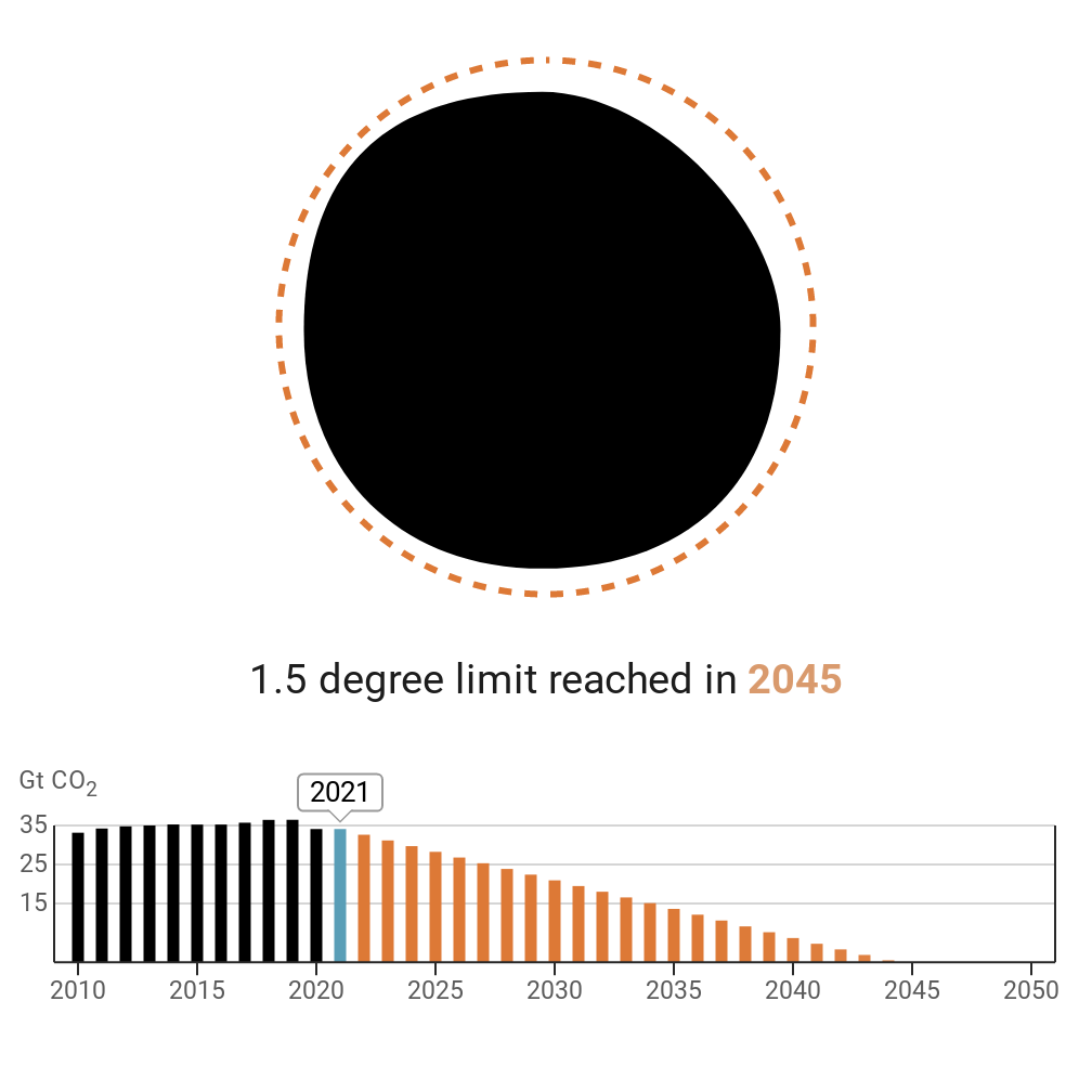 The chart shows emissions being reduced from 2021 - with the date the world needs to reach the year 2045.