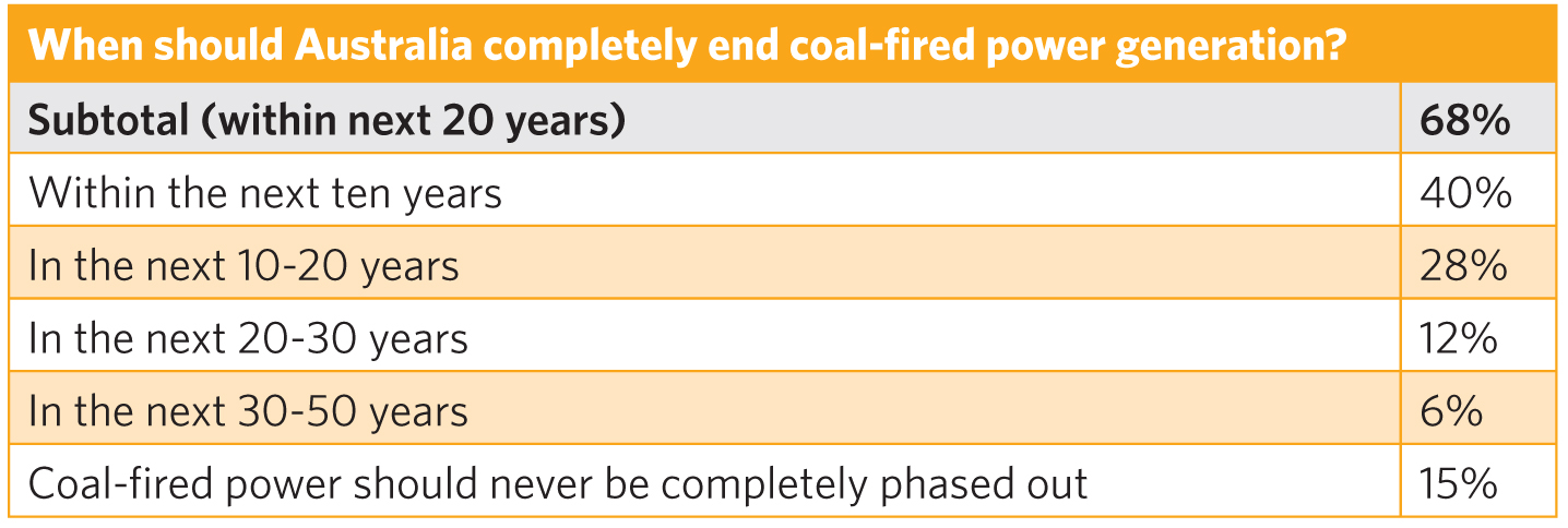 Table coal phase out