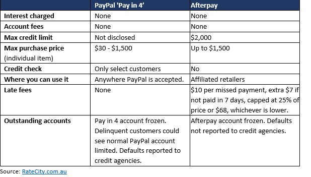 A table showing the difference between PayPal and Afterpay's BNPL services