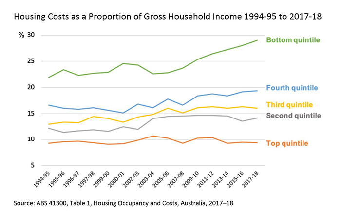 Graph showing housing costs as proportion have remained stable for wealthy Australians but not for those on low incomes.