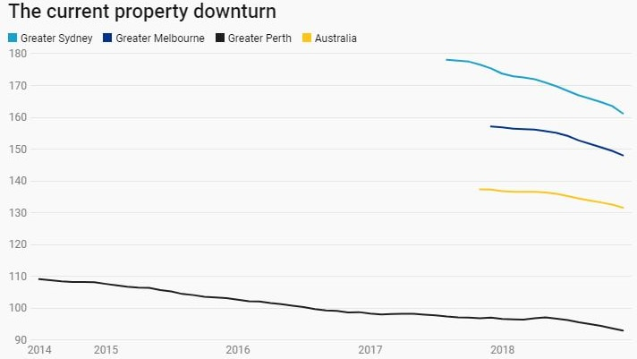 CoreLogic's index shows the current property market downturn.