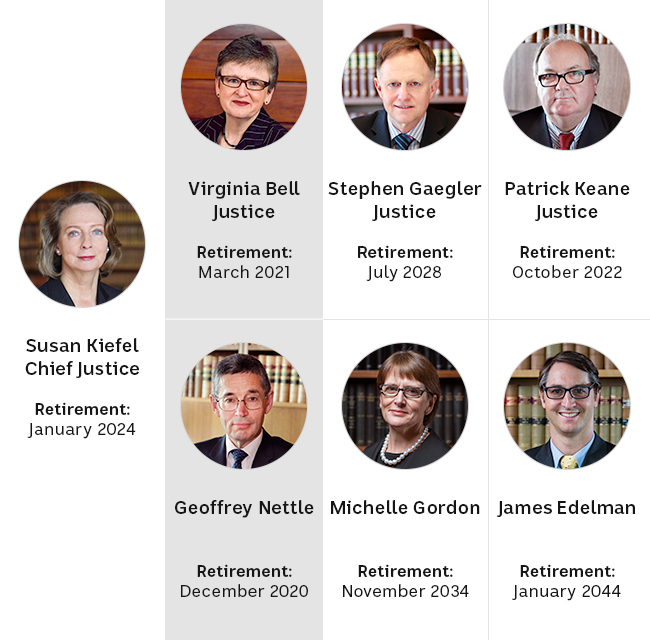 The graphic shows photos of the seven justices, along with their expected departure date when they reach the mandatory age of 70