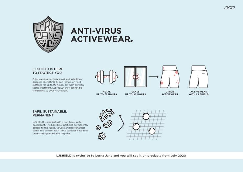 Lorna Jane promotes its 'LJ Shield anti-virus activewear'