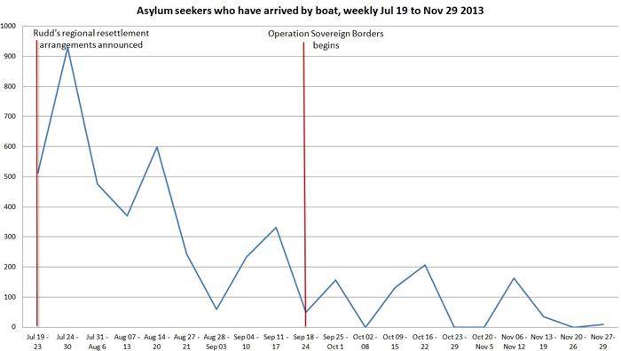 Asylum seekers who arrived by boat, weekly Jul 19 - Nov 29 2013