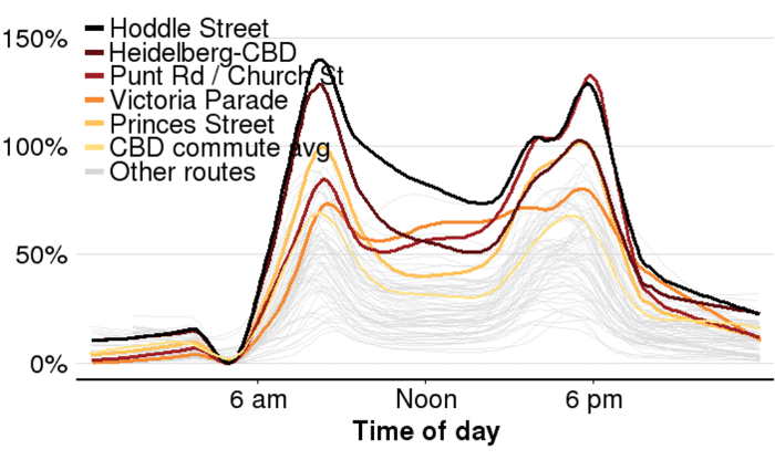 A chart showing delays for commutes in Melbourne.