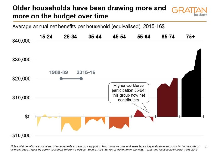 Older households have been drawing more and more on the budget over time