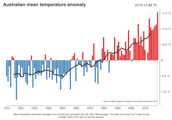 graph sowing this year as the hottest of the annual mean temperatures for Australia.