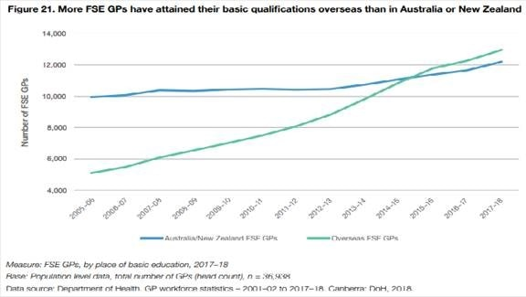 A chart showing the number of FSE GPs who attained their qualifications overseas vs in Australia.