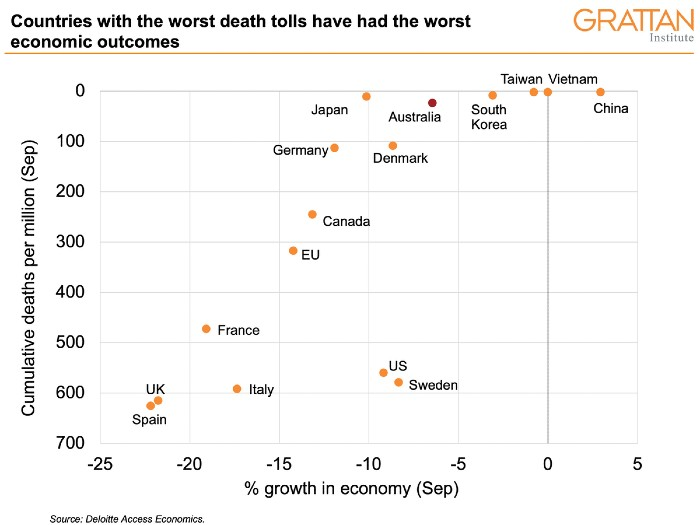 A dot chart plotting countries by death rate and economic loss.