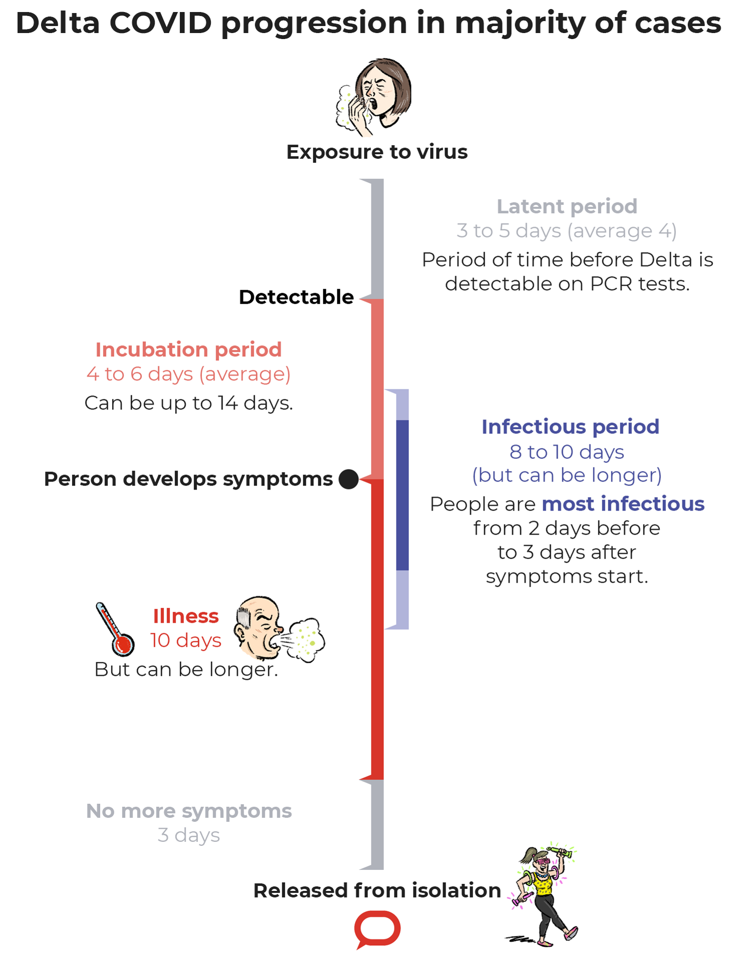 A graph walking showing the rough progression of symptoms in a COVID infection.