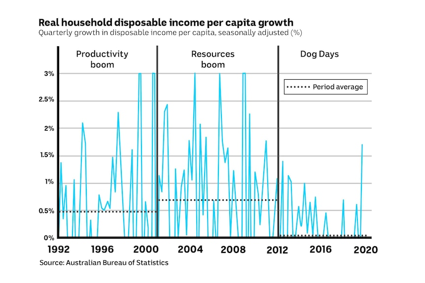 Chart showing the rate of growth in real household disposable income per person in Australia between 1992 and 2020.