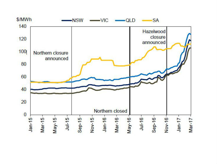 A graph showing wholesale electricity prices.