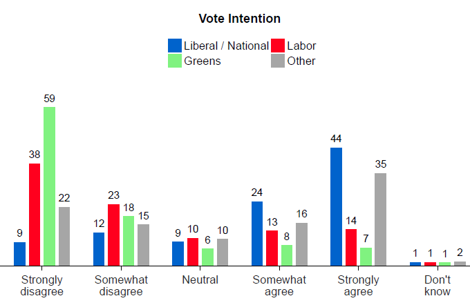 Vote Compass data shows views on turning back asylum seeker boats according to vote intention.