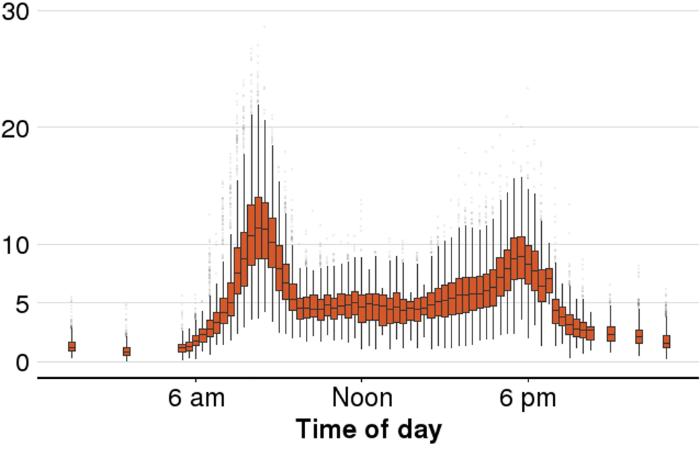 A chart showing average morning-peak delays on commutes into Sydney's CBD.